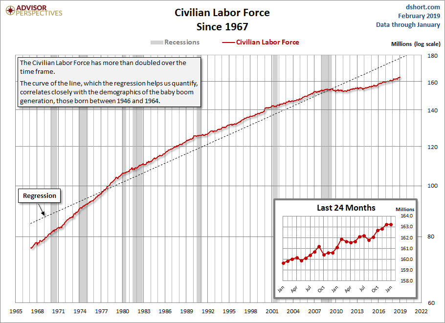 Feb Jan Civ labor force