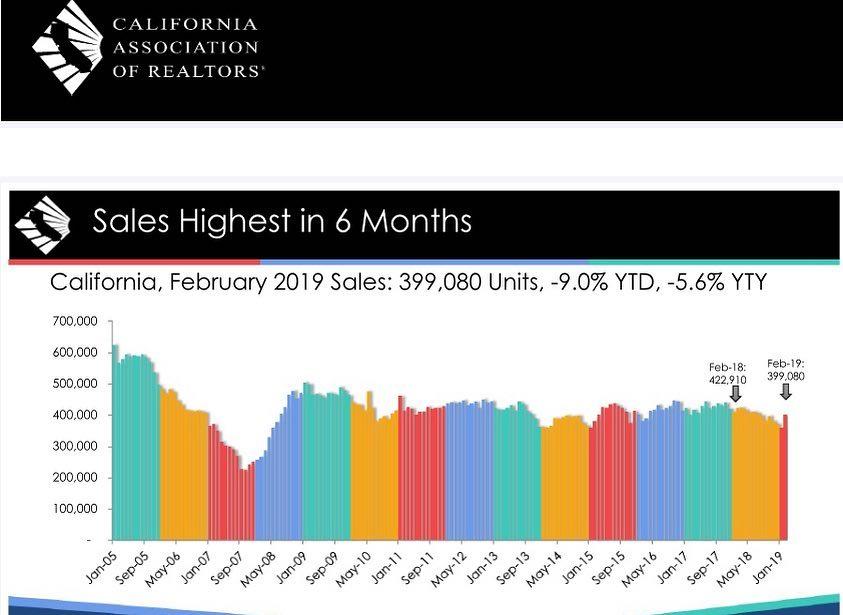 February CA sales
