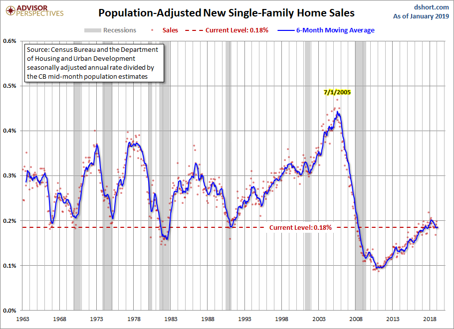 March new home sales for Jan adj pop
