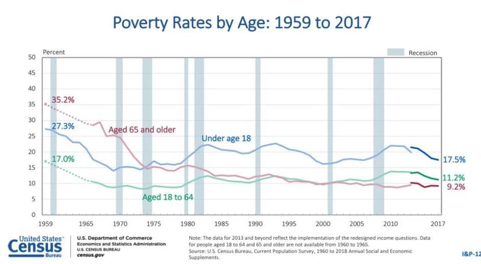Poverty per age