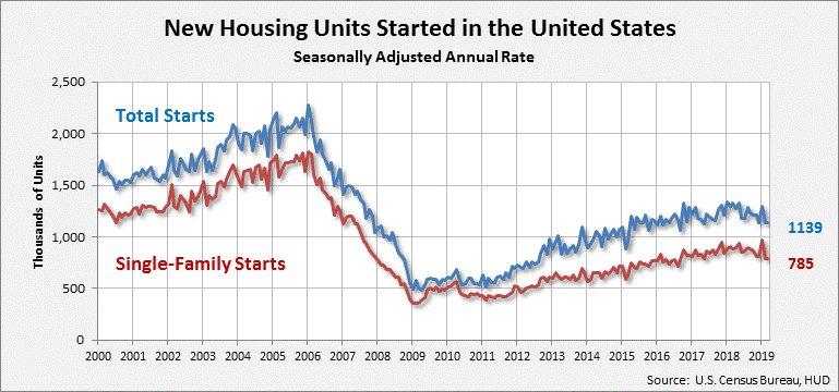 APril Housing Starts