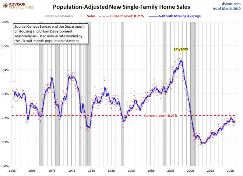 April new home sales adj population