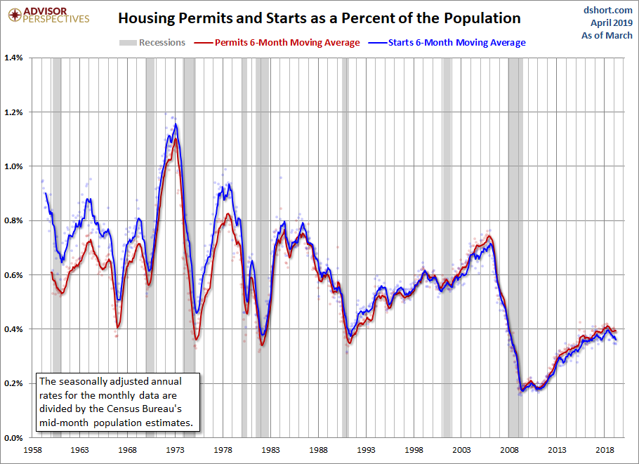 April Permits + Starts population adjusted