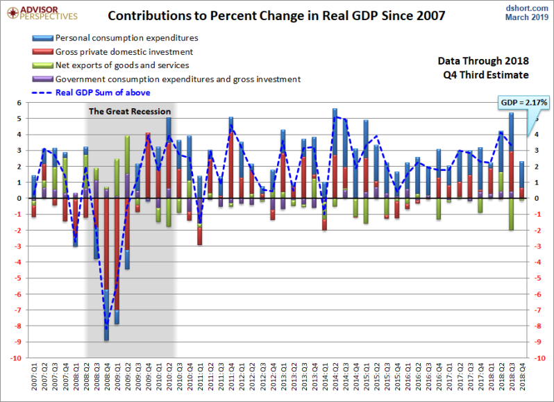 April Q4 GDP 2d revision