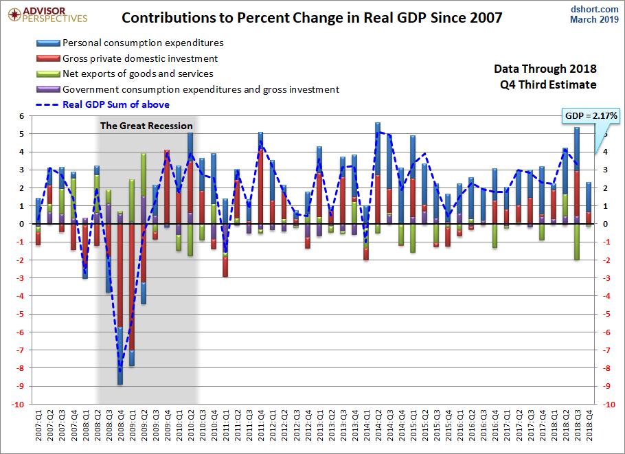 April Q4 GDP 2d revision