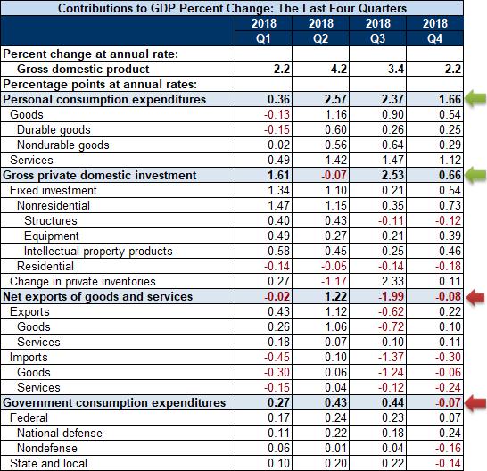 April Q4 GDP 2nd revision break list