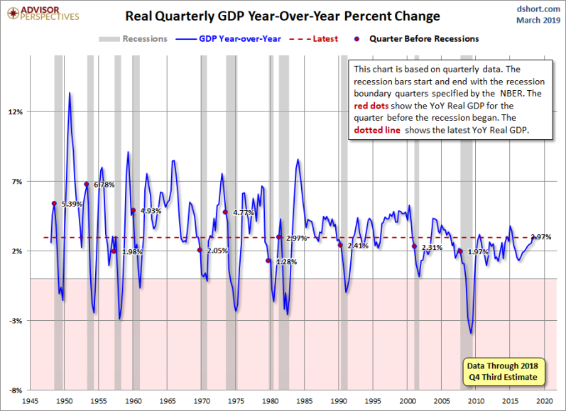 April revision GDP Q4 2.97