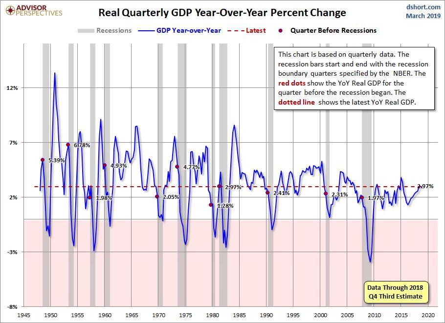 April revision GDP Q4 2.97
