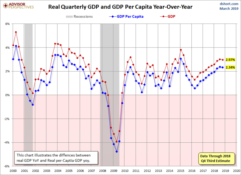 Q4 GDP Per capital 2nd R YoY
