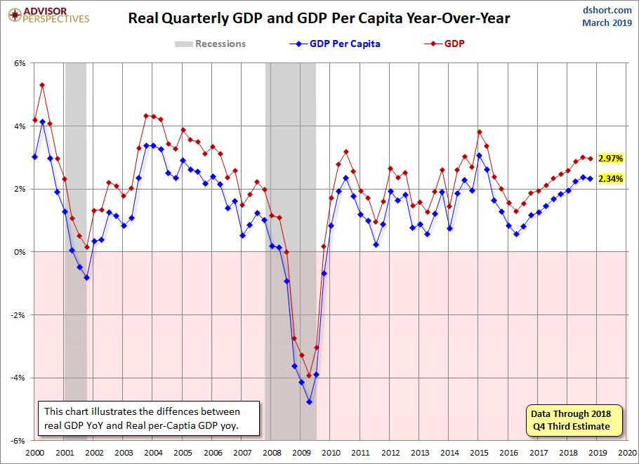 Q4 GDP Per capital 2nd R YoY