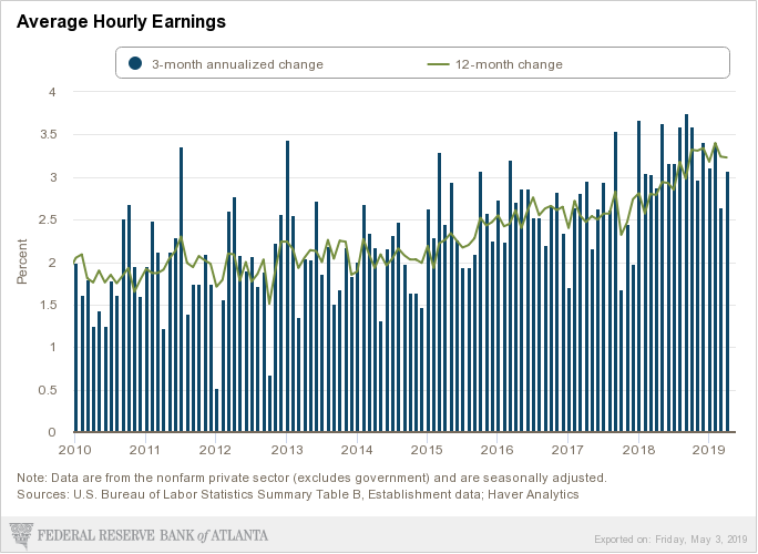 May Wage growth