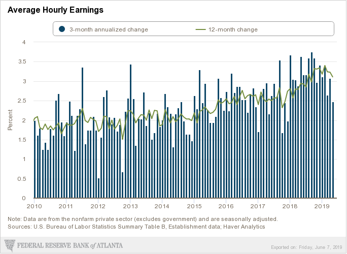 Atlanat wage growth June