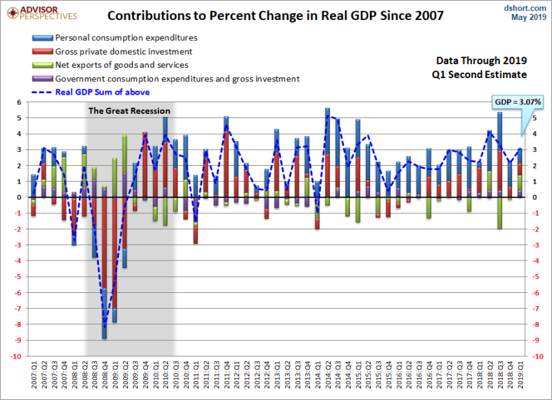 June 2019 Q1 GDP 1st rev