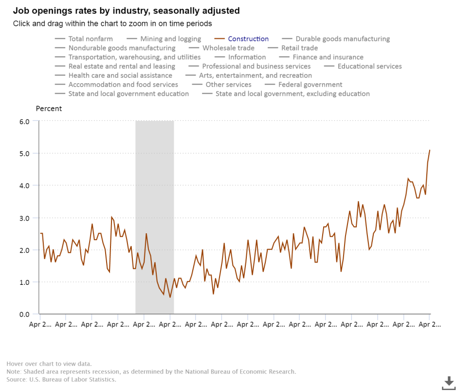 June Contruction job openings 404,000.png