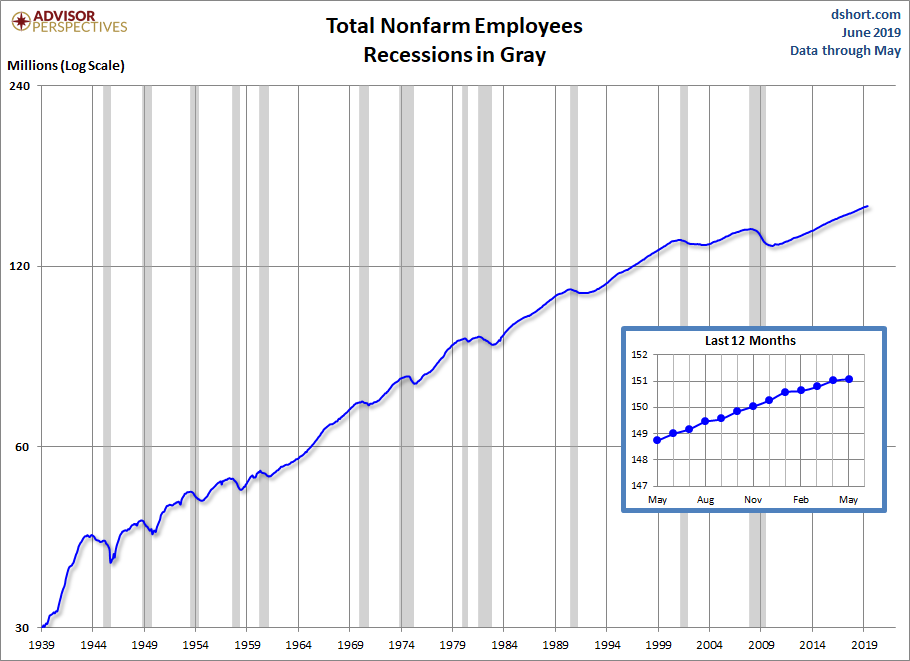 june-jobs-nominal