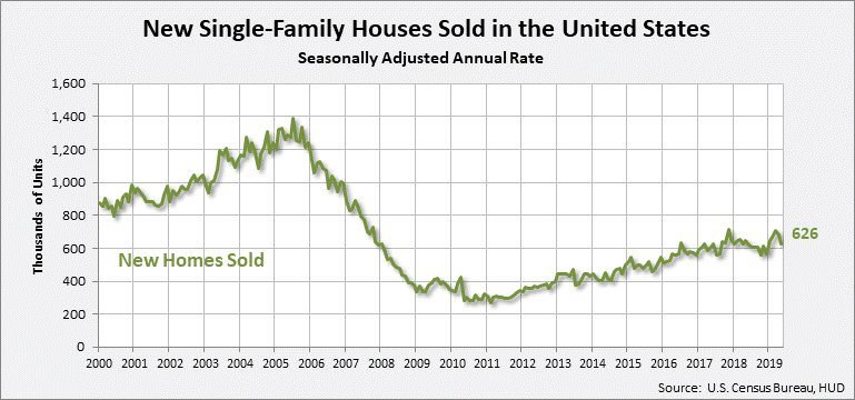 June New home sales