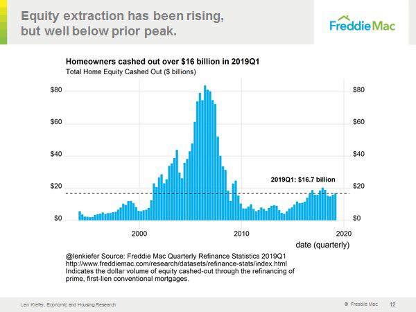 2019 cash out bubble