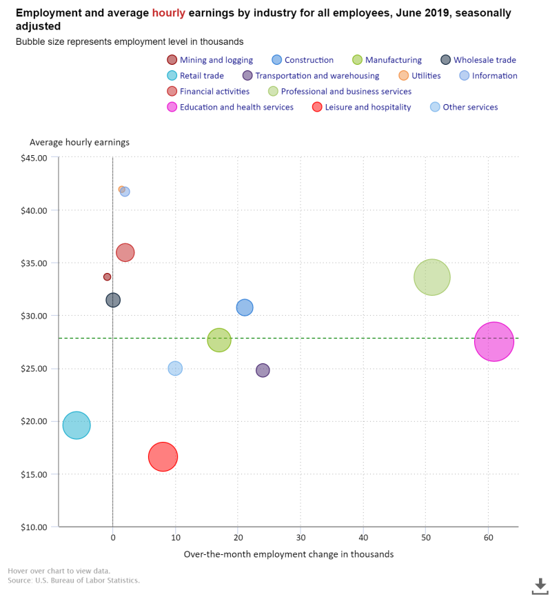 Jobs Chart 2