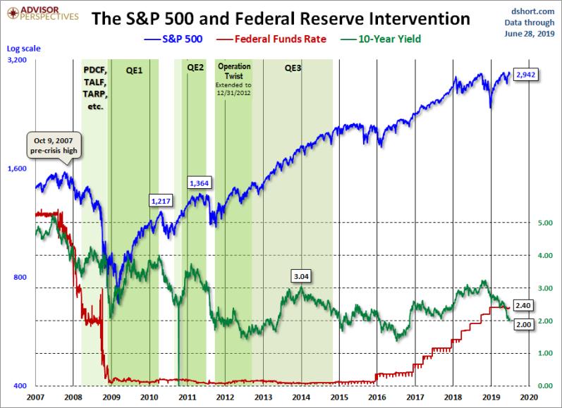 June 28 Fed intervention