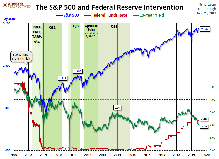 June 28 Fed intervention