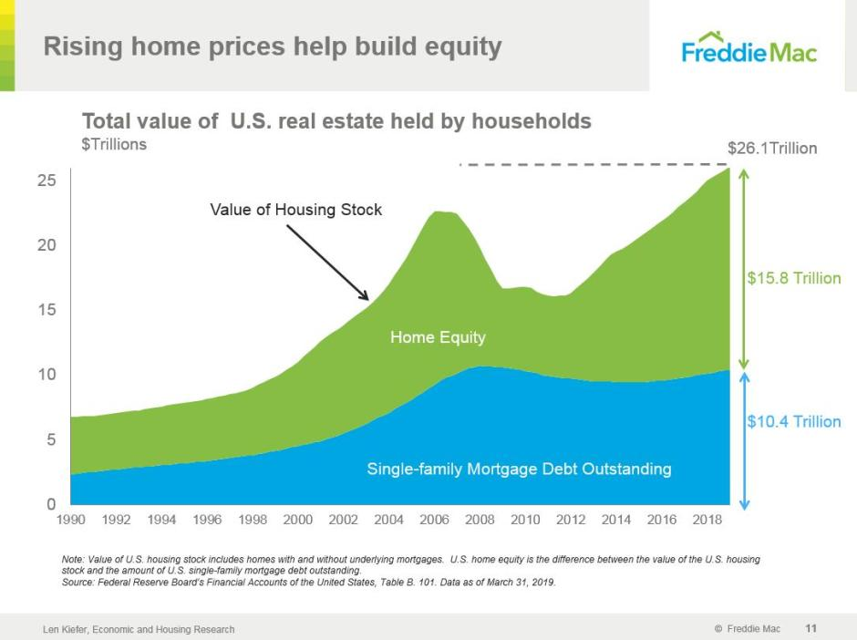 June Home Equity Housing