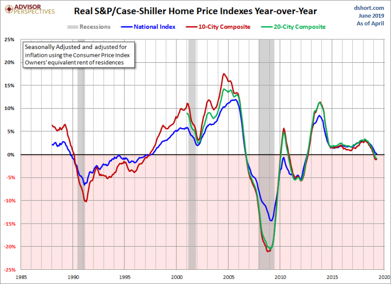 June real home prices YoY