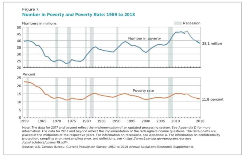 2018 Poverty total