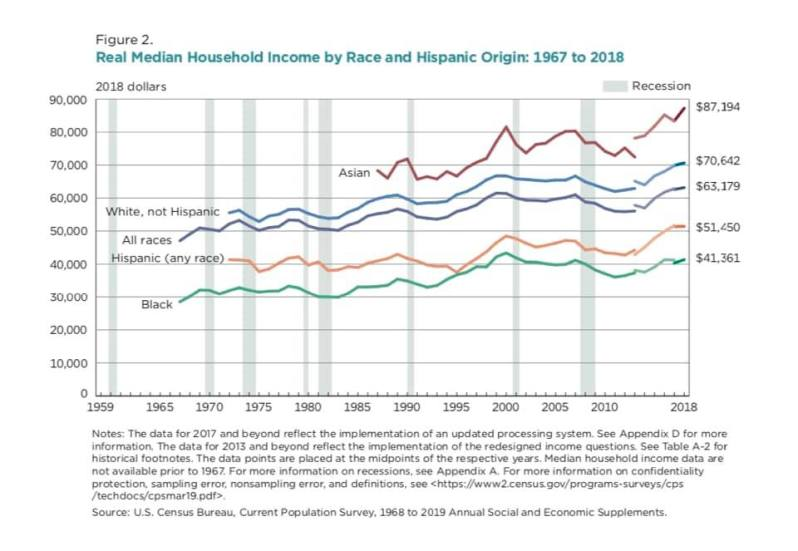 2018 Real Median Income race