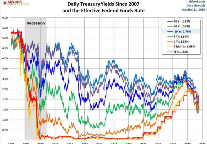 Yield 11