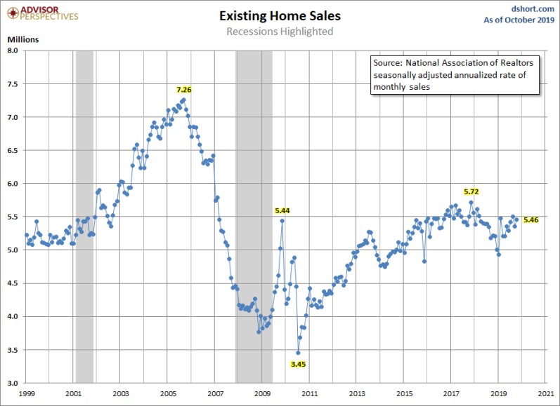 November Existing Home sales