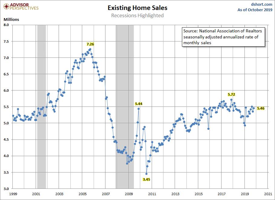 November Existing Home sales