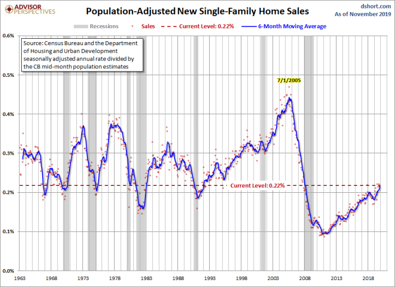 December Population New Home Sales