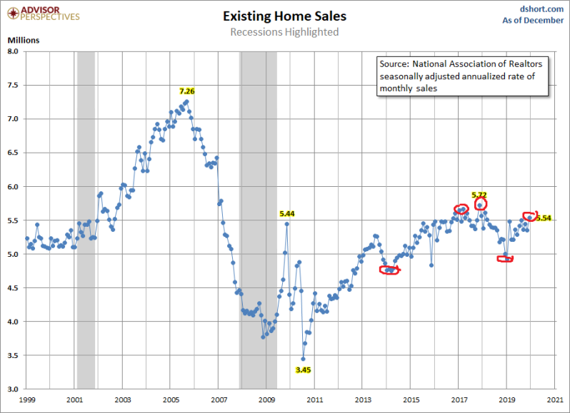 Jan Exisitng home sales