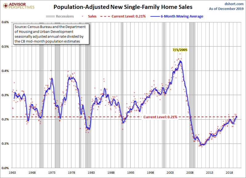 Jan New Home Sales