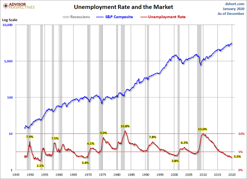 Jan Stocks and Unemployment rate