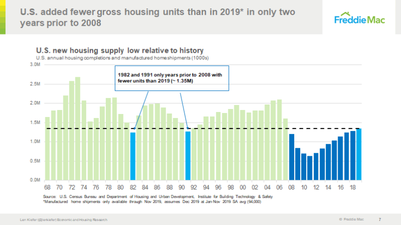 Len Kif 2019 Housing Starts