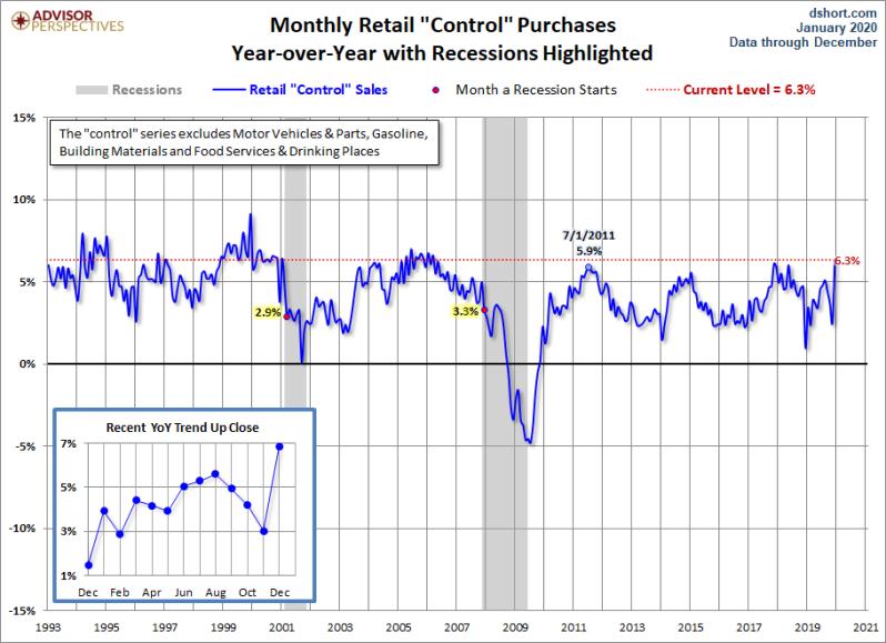 Retail Sales Control