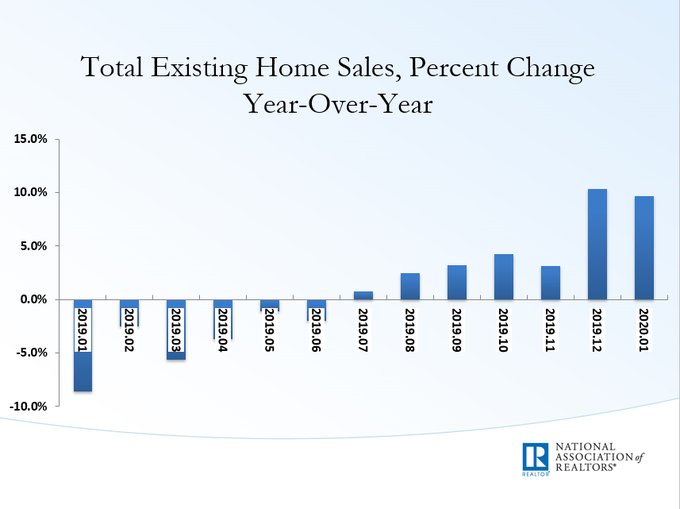 Feb Existing Home Sales