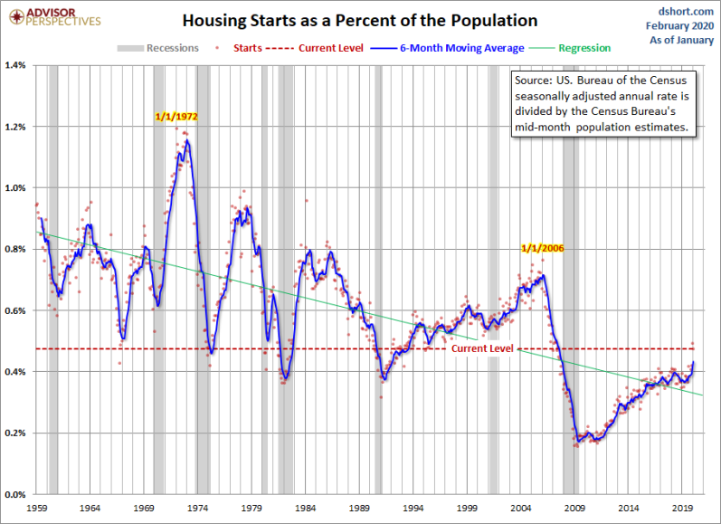 Feb Housing Starts vs pop