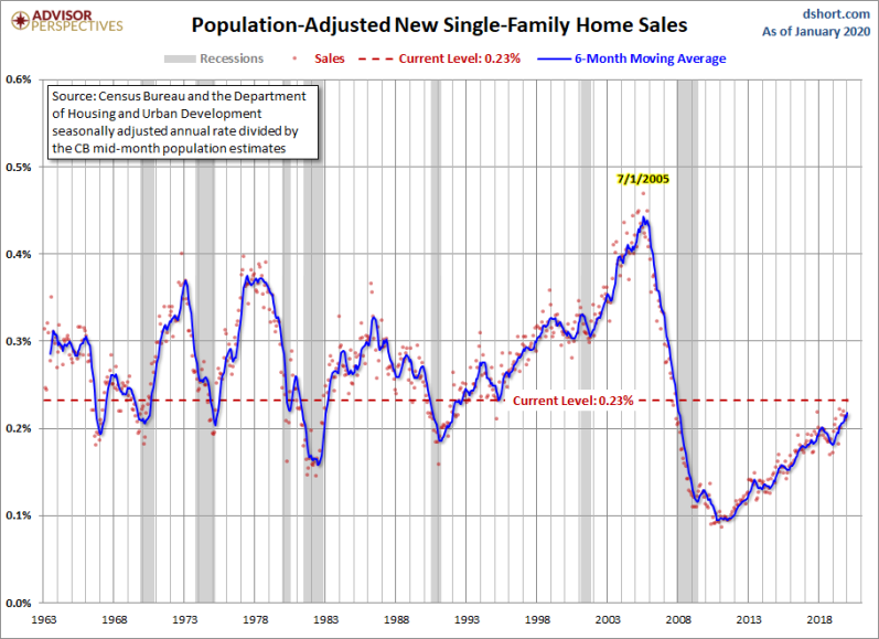 Feb new home sales adj population