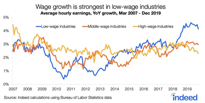 Feb Wage growth