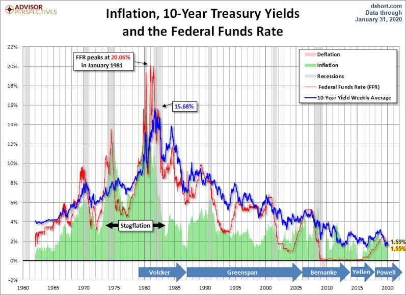 Fed 2020 Fed Funds
