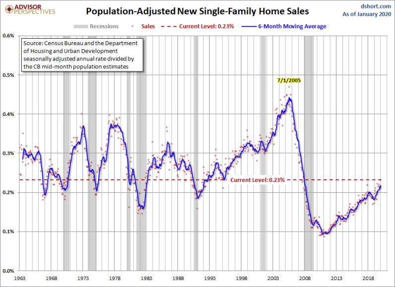 Feb new home sales adj population