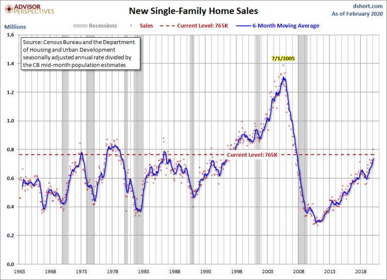 March New Home Sales Data