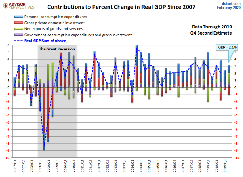 Q4 2nd GDP revisions