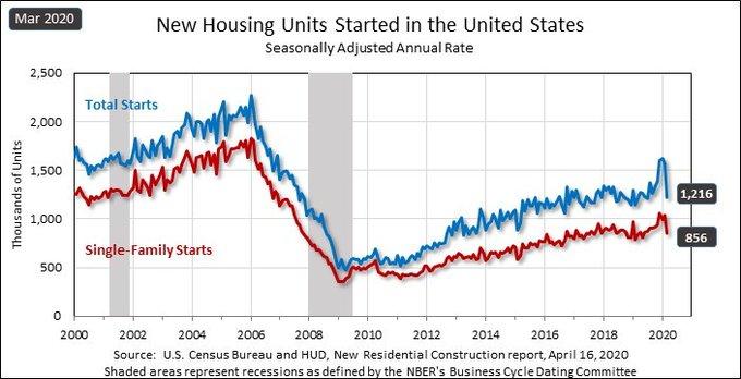 APril Housing Starts Census