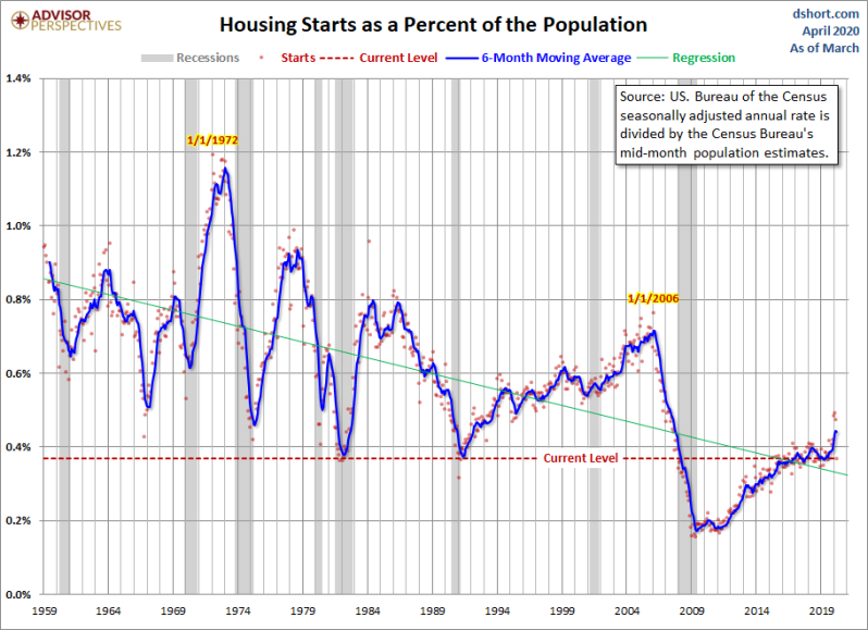 April Housing Starts vs pop