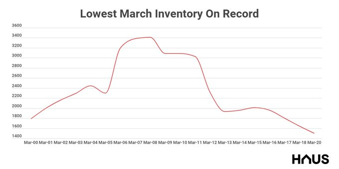 April Inventory