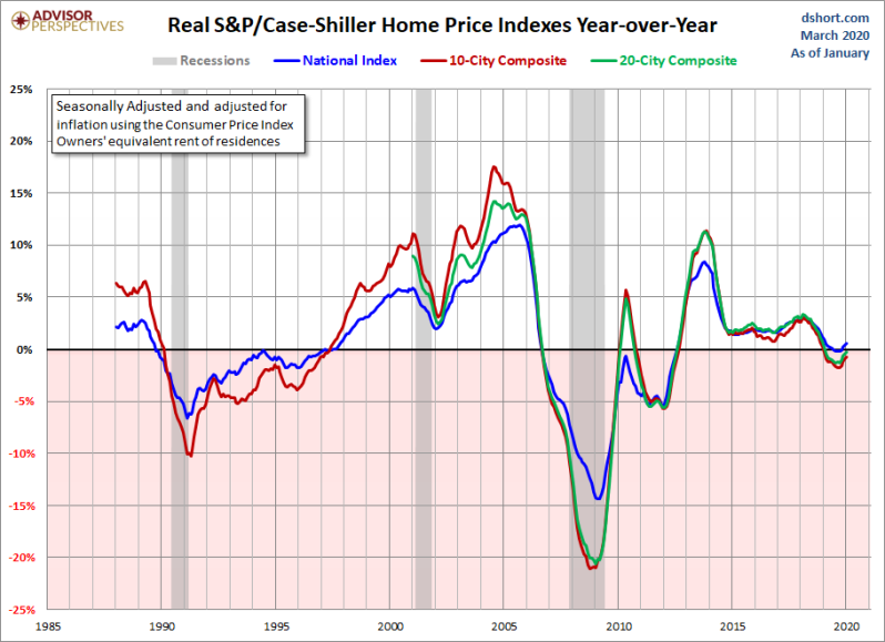 April Real Home Prices YoY Log