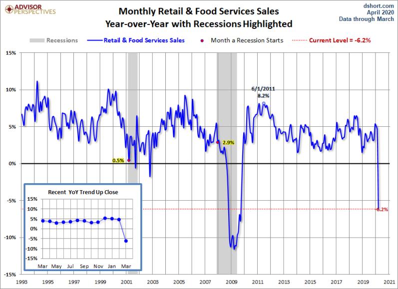 APril Retail Sales total